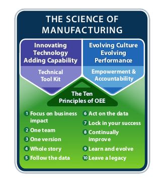 OEE Software Science Of Manufacturing